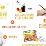 Bonduelle Fresh innovation centre de recherche agroalimentaire usine bâtiment Saint-Priest Rhone-Alpes
