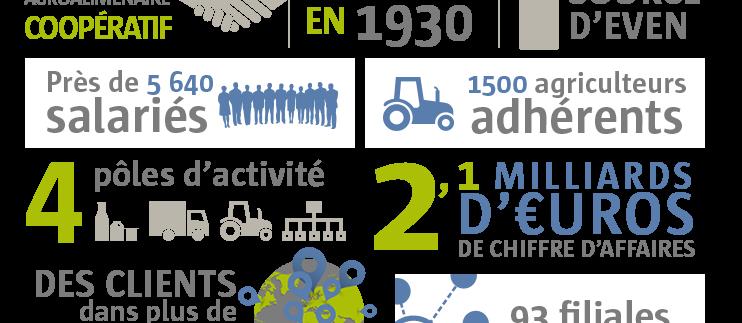 Groupe Even Bretagne Agroalimentaire Distribution plateforme entrepot logistique surgelés