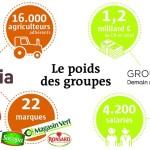 triskalia-et-d-aucy-fusion-des-deux-cooperatives-bretonnes agroalimentaire usine investissement