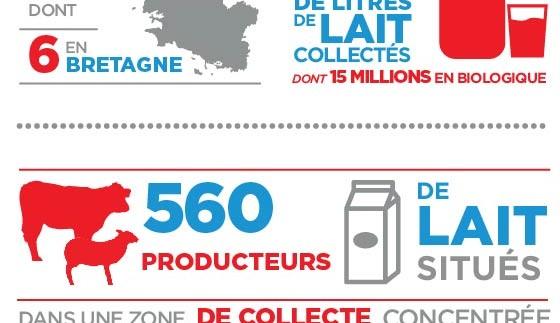 infographie-sill-entreprises-2016 agroalimentaire bretagne usine finistere
