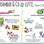 CARAMBAR LUTTI confiserie agroalimentaire usine investissement fusion-acquisition