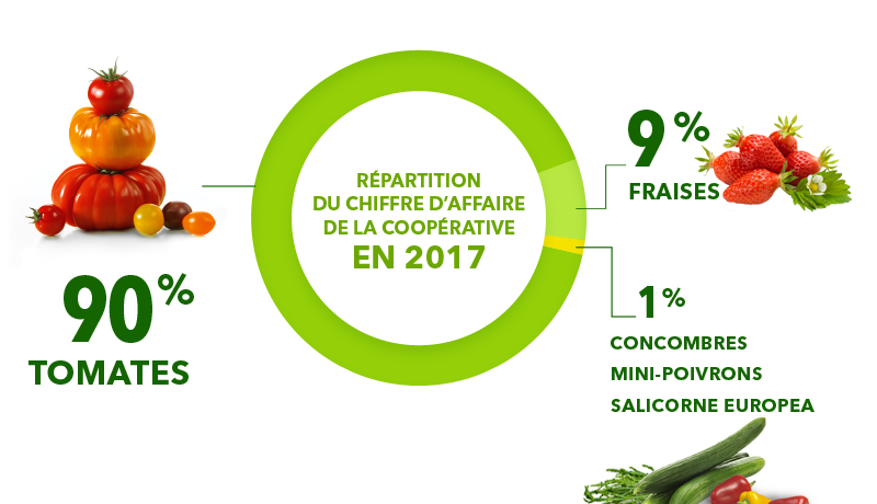 SAVEOL Coopérative Finistère Agroalimentaire Investissement
