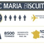 Loc Maria Biscuits Usine agroalimentaire Investissement Bretagne Finistère