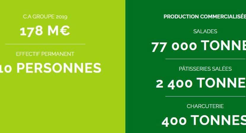 Pierre Martinet salades traiteur agroalimentaire usine investissement Isère